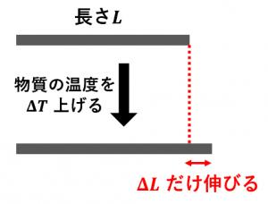 線膨張率のイメージ