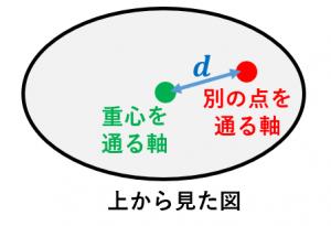 平行軸の定理