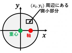 平行軸の定理の証明