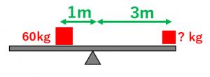 てこの原理を使って重さを計算