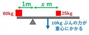 棒の重さを考慮した場合の解き方